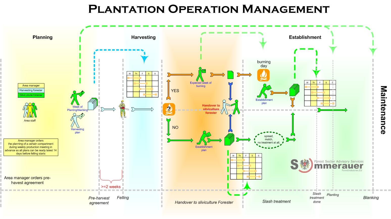 Operations management is concerned with managing the resources that  directly produce the organization's service or product. The resources will  usually ...